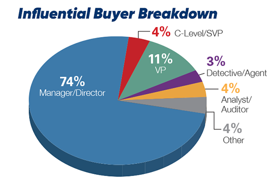 Influential Buyer Breakdown