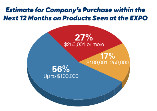 Estimate for Company's Purchase within the Next 12 Months on Products Seen at the EXPO