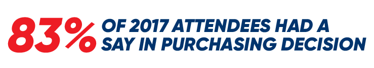 83% of 2017 Attendees Had a Say in Purchasing