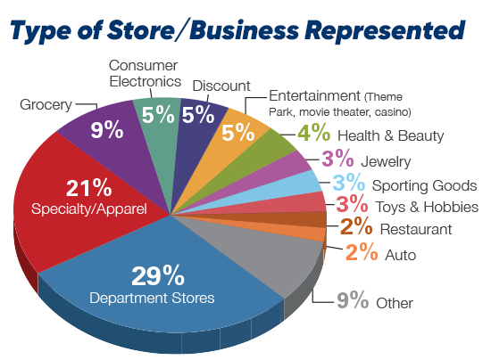 Type of Store/Business Represented